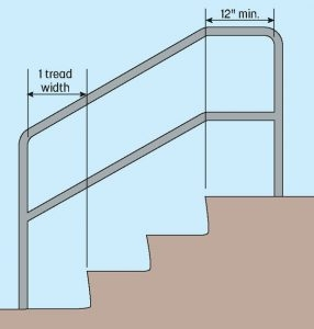 Handrail Extension Requirements To Meet Ada And Building Codes | Handicap Rails For Steps | Deck | Wheelchair Ramp | Activated Led | Adjustable Height | Bed