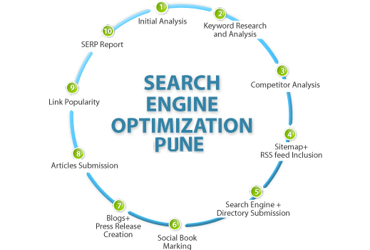 The Best SEO Company Pune – A Checklist