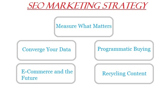 SEO Marketing Strategy