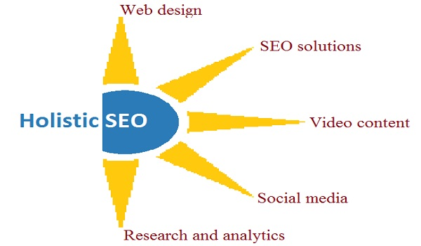The Advantage of Using Holistic SEO Expert Services