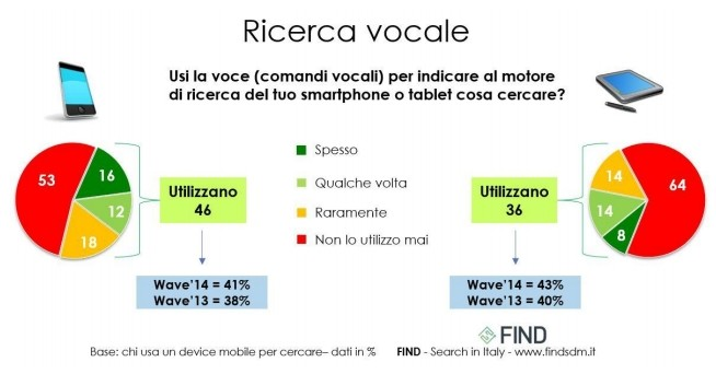 Ricerca mobile e Voice search