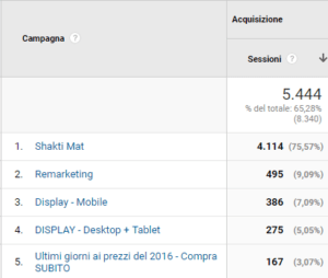 Google Analytics: Tracking Campagne