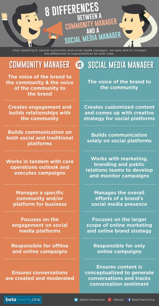 diferencias entre social media manager y community manager