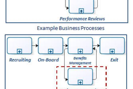 Bpm business process management bpmn path decorations pictures process management wiki samples exchange home ibpmv archchart business process modeling techniques explained with example diagrams bpmn diagram with ccuart Image collections