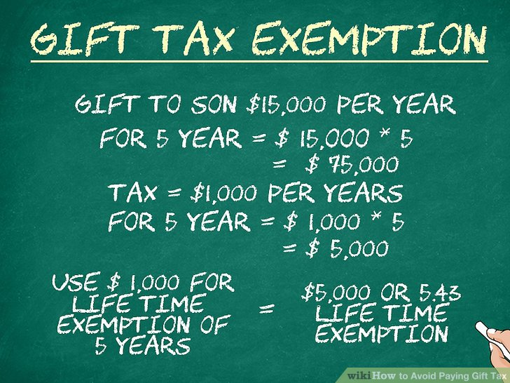 Estate Tax Lifetime Exemption