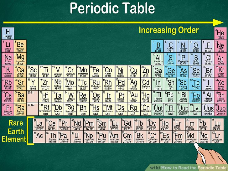 Periodic Table Labeled Groups And Periods