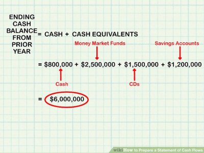 How to Prepare a Cash Flow Statement - 4 Key Ways to Get ...