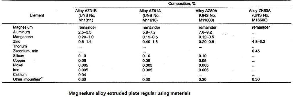 China Magnesium Alloy Extruded Tooling Plate Sheet Az31b
