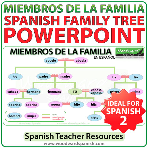 family trees in spanish - 500×500