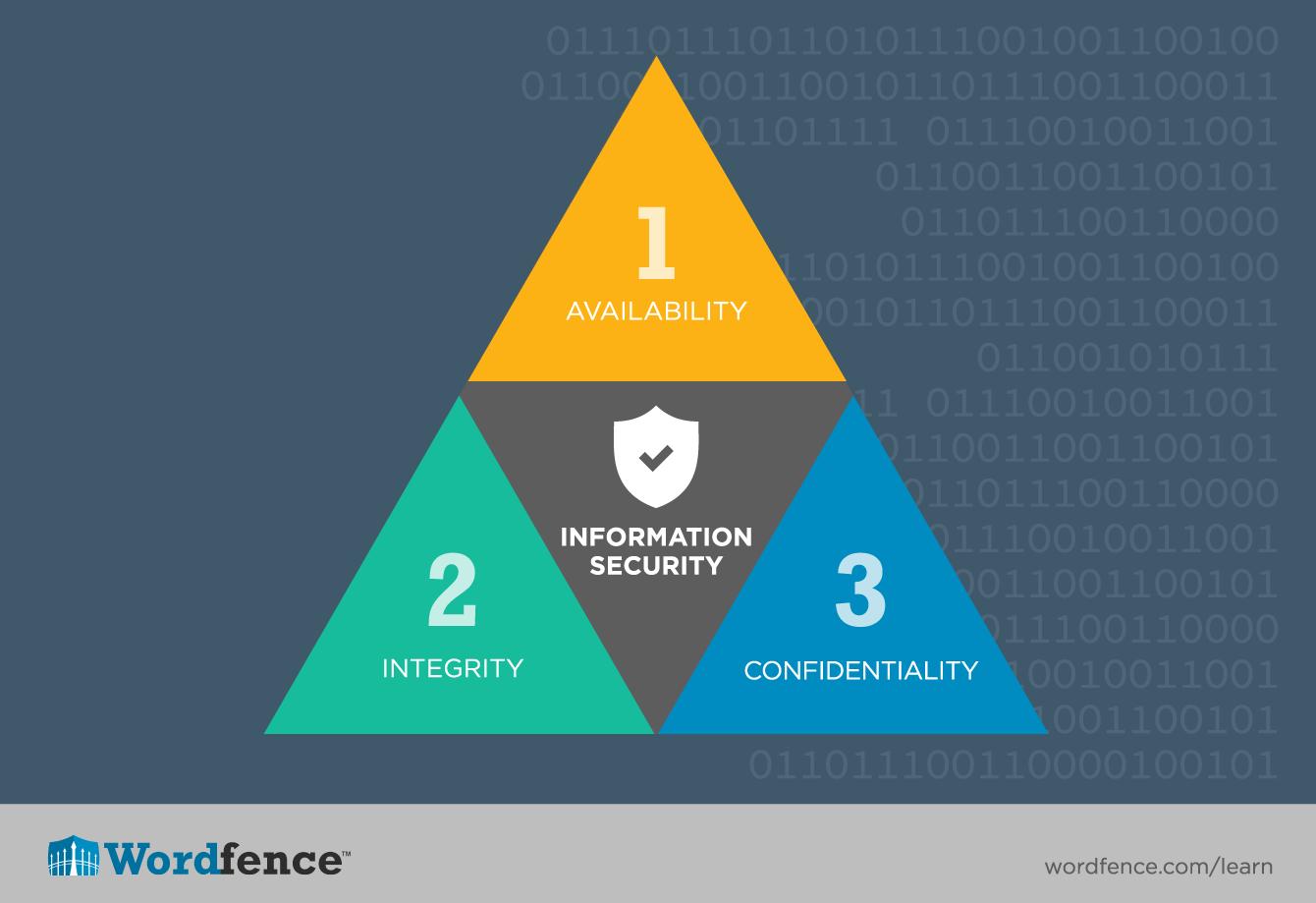 Database Level Security