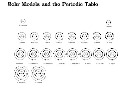 Periodic table first 20 elements copy first 20 elements the periodic first 20 elements of the periodic table worksheets doc new blank bohr model worksheet blank fill in for first elements refrence atoms the urtaz Image collections