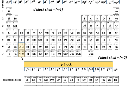 Best newsletter templates periodic table unknown elements activity newsletter templates periodic table unknown elements activity fresh ch chapter atoms and periodic table chemistry best luxury lewis dot structure periodic urtaz Choice Image