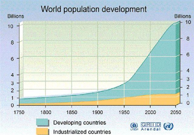 Human Population Graph Over Time