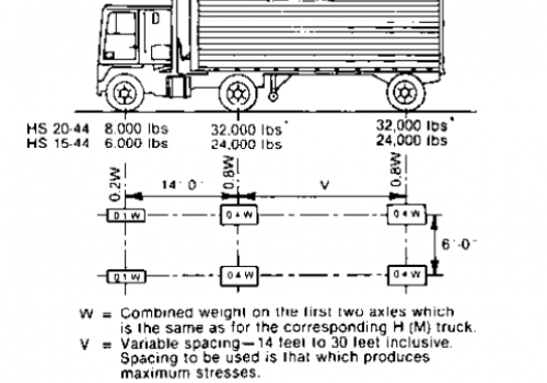 Weight Distribution Trailer Loading Diagram