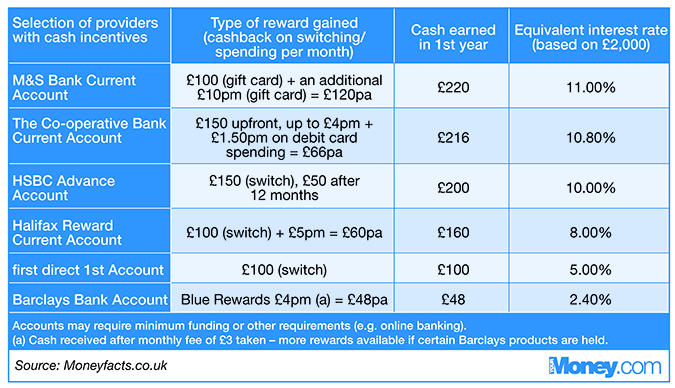 Banking Barclays Personal Online