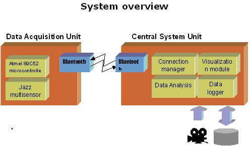 Wireless Alarm System Project