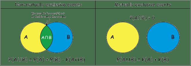 Non Mutually Exclusive And Mutually Exclusive Events Venn Diagrams