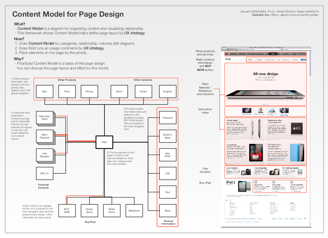 Ux Process And Examples Ux For The Masses Yanfei Wang