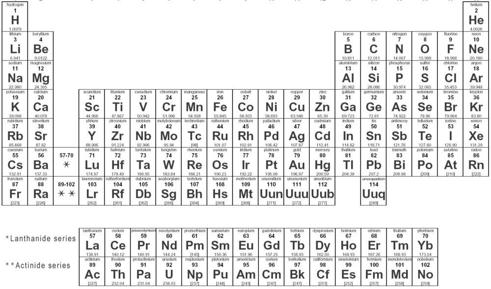 Europium Periodic Table