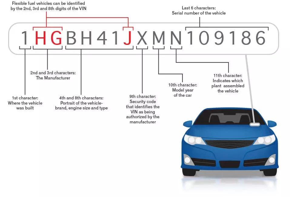 Find Vehicle Vin Number