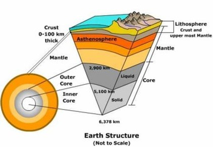 Lithosphere - Earths Science